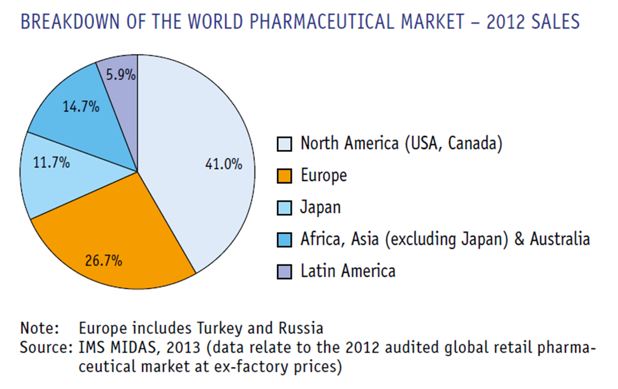 global pharmaceutical industry overview and succes Tiered pricing strategies in the global pharmaceutical industry: a global analysis of shifting patterns drug launch sequencing can significantly affect a drug's success pharmaceutical companies must understand not only intra-market forces but also cross-market dynamics that can.